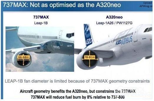 图:波音737-max的发动机尺寸受限制严重