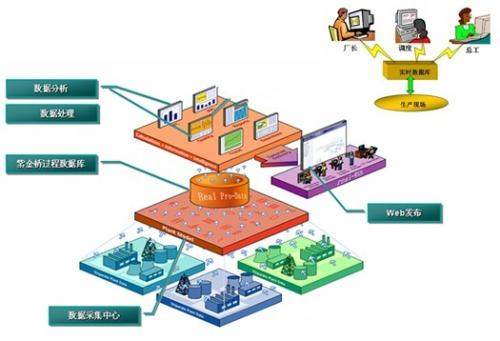 先进过程控制与数据分析