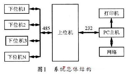 modbus协议在温湿度测控系统中的应用