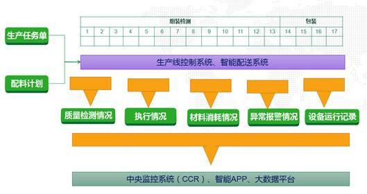 易往信息与捷阳科技联合打造智能家居行业工业4.0军工级智能工厂项目